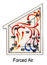 forced air heating diagram